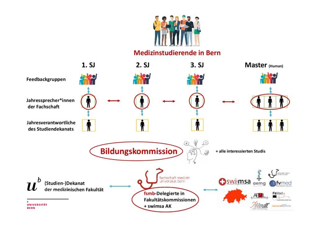 Übersicht Bildungskommission